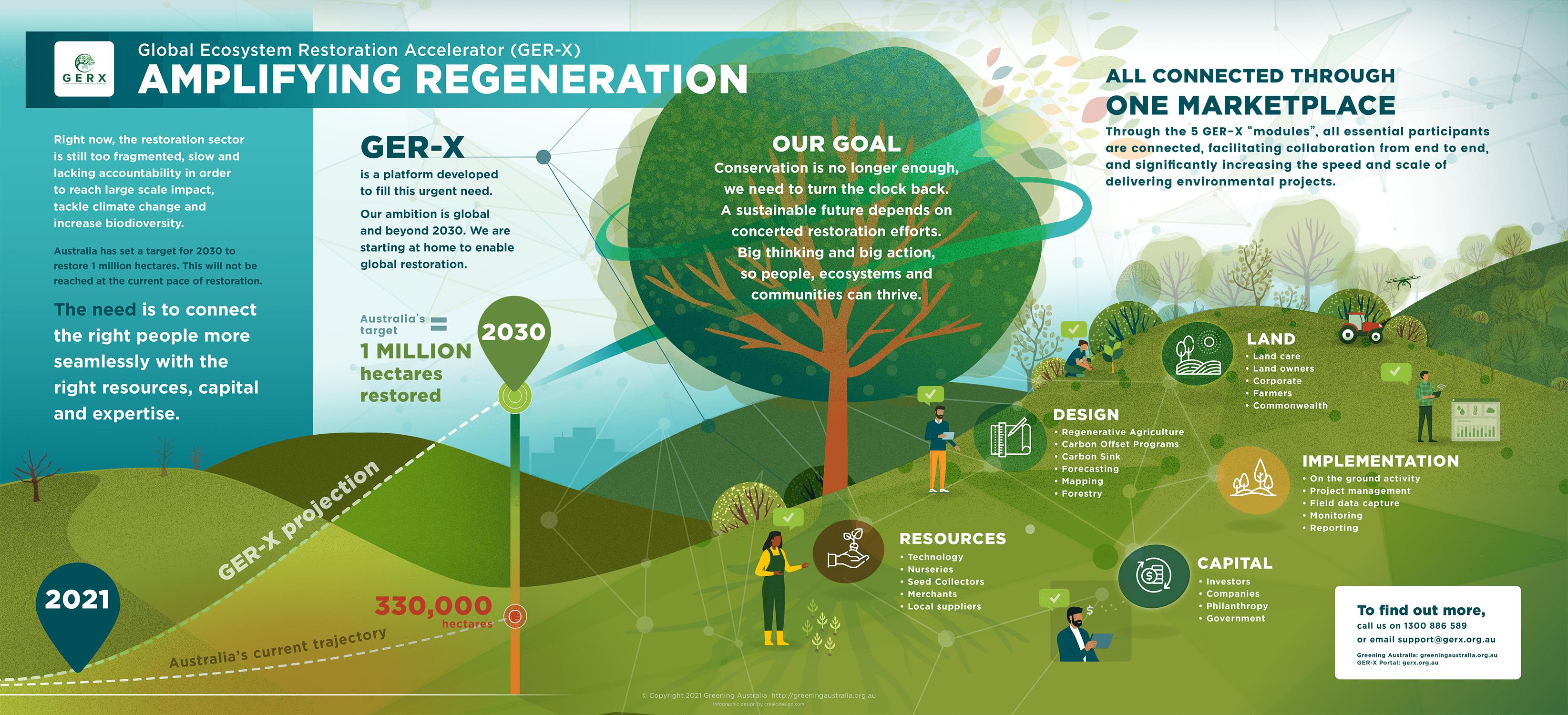 GER-X platform infographic - Greening Australia