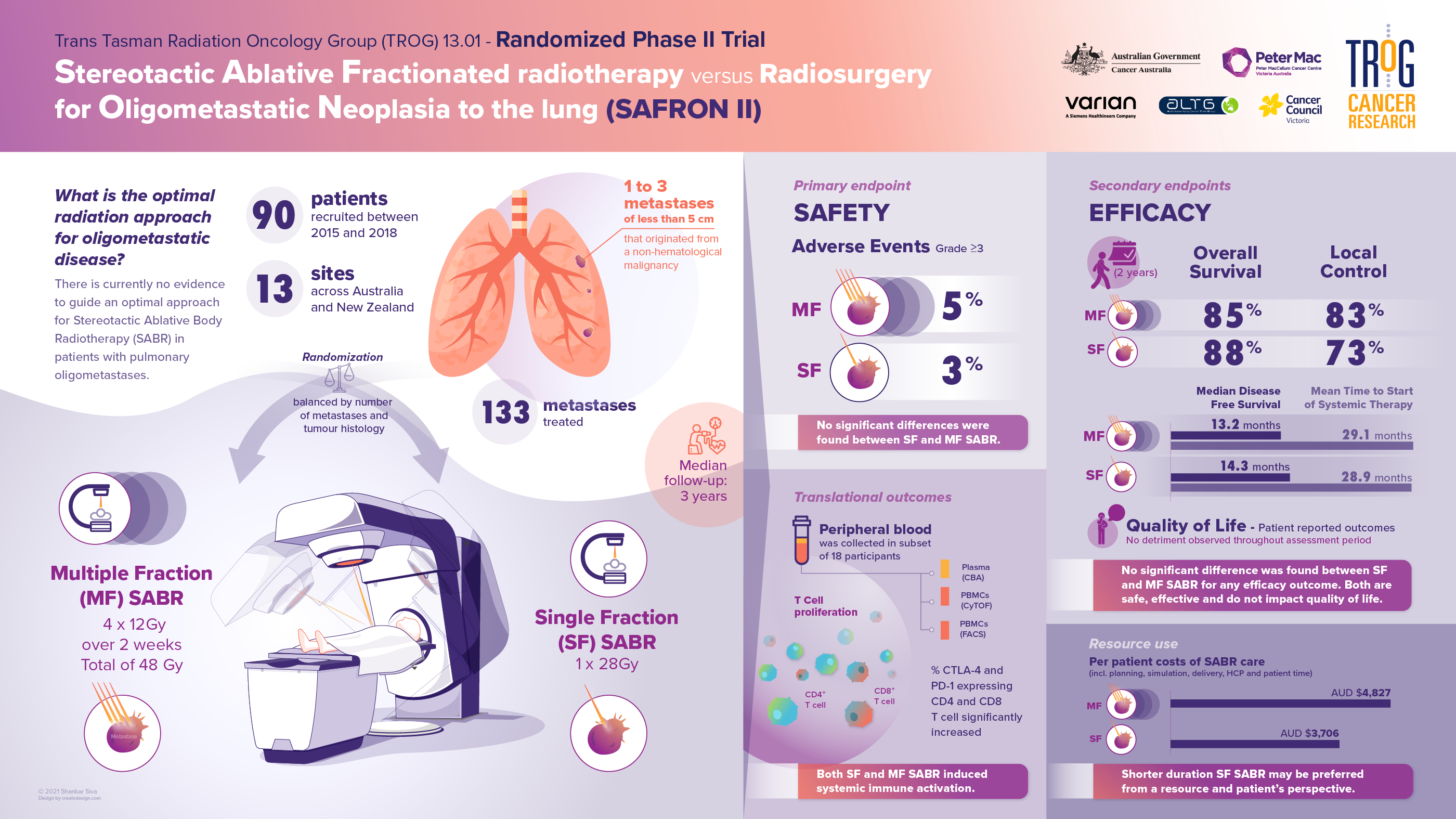 Oncology research infographic - Clinical trial outcomes
