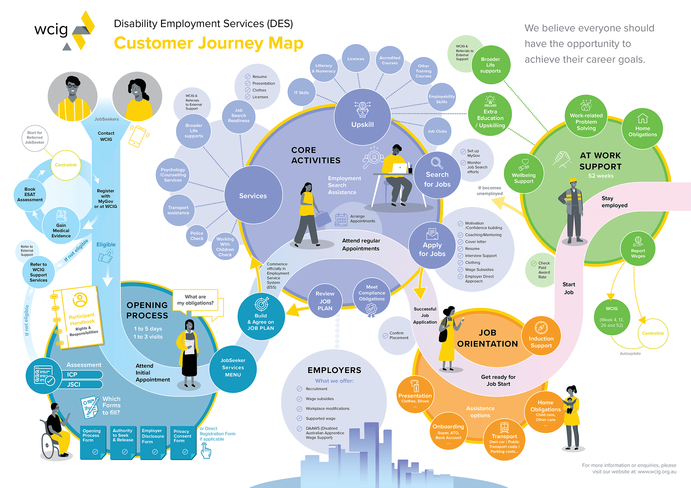 WCIG Customer Journey Map Infographic A3 Poster